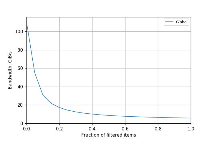Figure 1. Performance of filtering with global atomics on Kepler K80 GPU (CUDA 8.0.61).