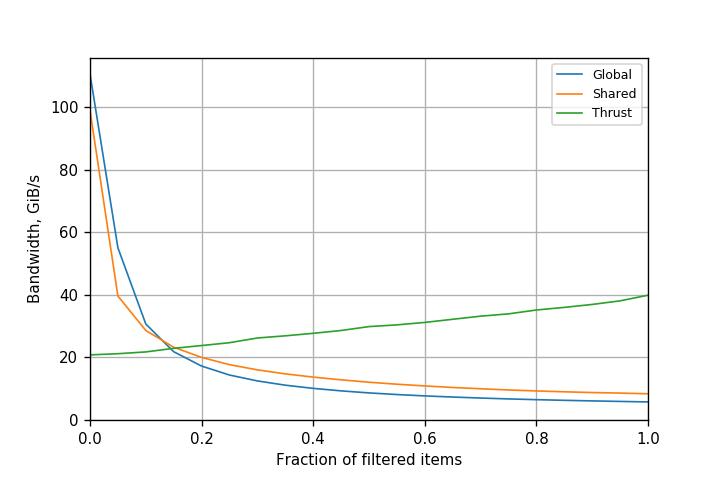 Figure 2. Performance of filtering with shared memory atomics on Kepler K80 GPU (CUDA 8.0.61).