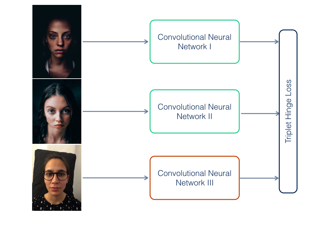 Figure 3: During training, we pass each image of the triplet through a separate convolutional neural network.