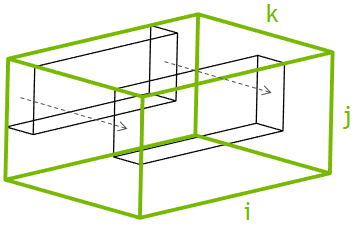 Parallelize over I-J plane and march along K dimension.