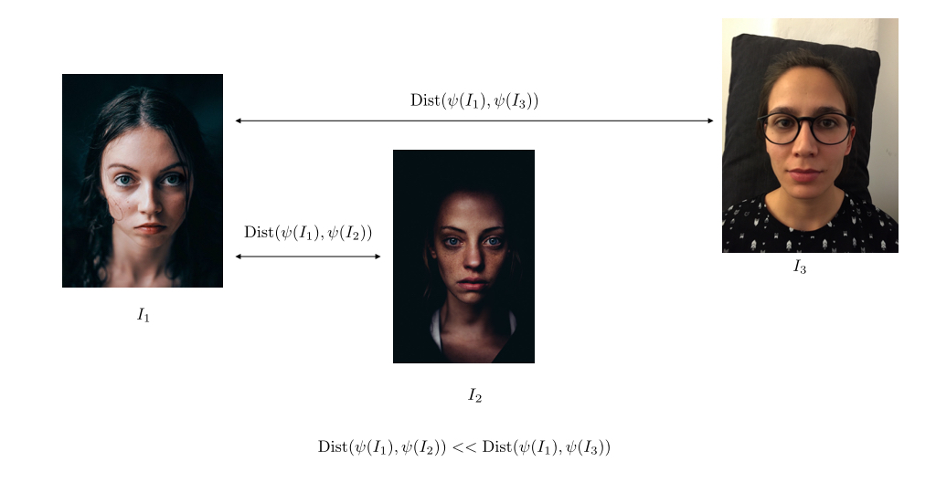 Figure 1: Embedding photographs in a mathematical space in which aesthetically pleasing photos are nearby and far from less pleasing photos.