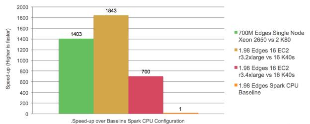 Figure 3: GPU Speed-ups for BFS on a 2 Billion Edge Twitter Graph.
