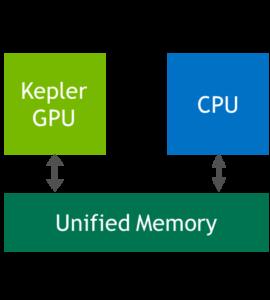 Unified Memory in CUDA 6 on a Kepler GPU.