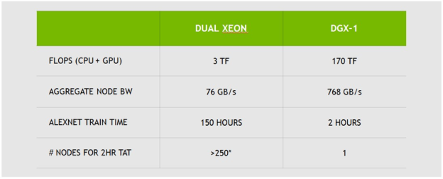 Pascal GP100 vs Xeon - Alexnet Training Time.