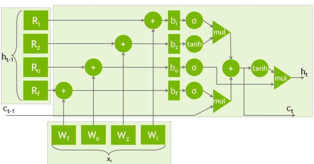 Figure 2: A diagram of an LSTM unit