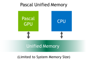 Pascal GP100 Unified Memory is not limited by the physical size of GPU memory.
