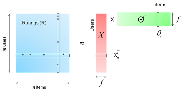 Figure 1. Matrix factorization factors a sparse ratings matrix R (m-by-n, with N_z non-zero ratings) into a m-by-f matrix (R) and a f-by-n matrix (Θ^T).