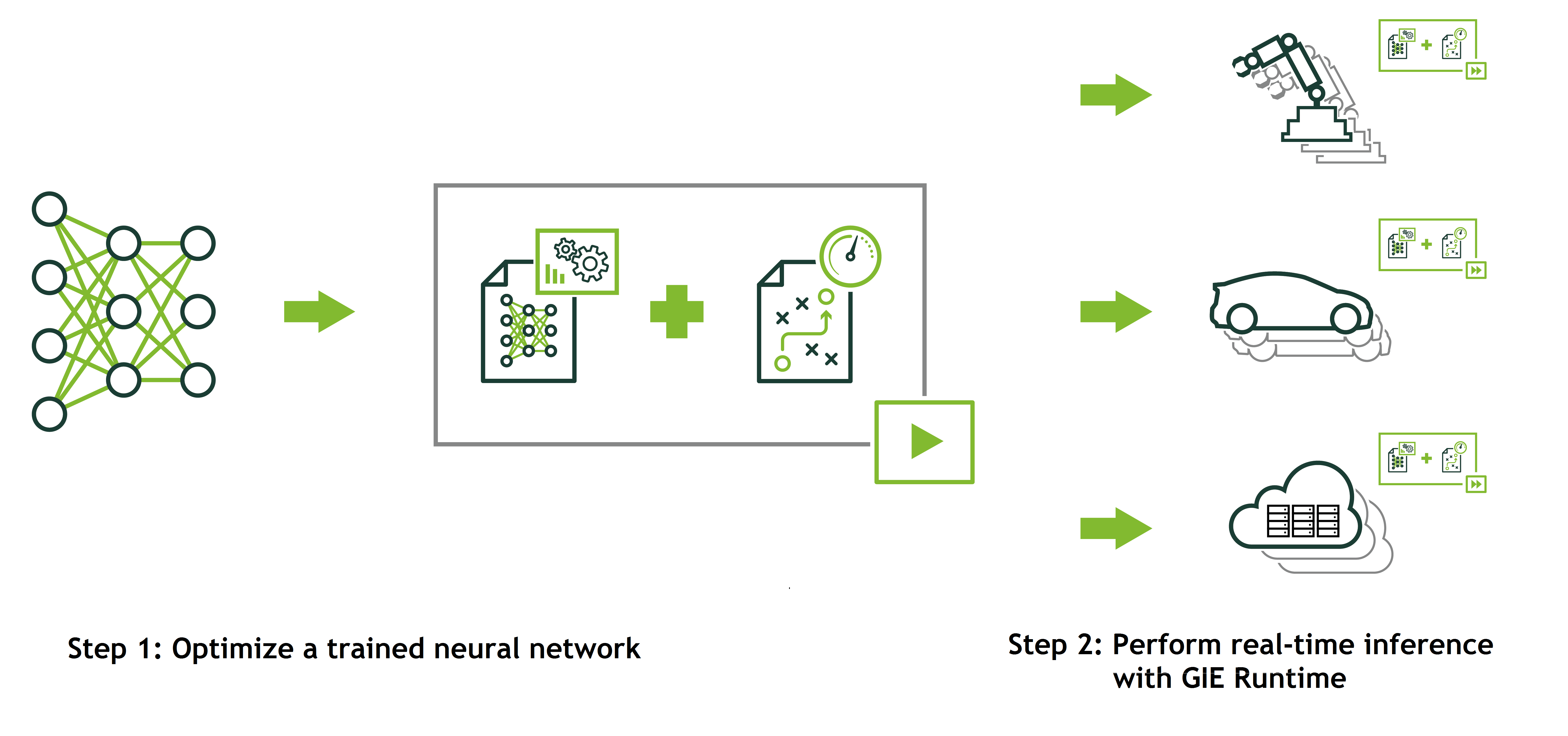 Figure 4: The TensorRT workflow, showing the two key functionalities of TensorRT: the TensorRT neural network optimizer (middle) and the TensorRT target runtime (right).