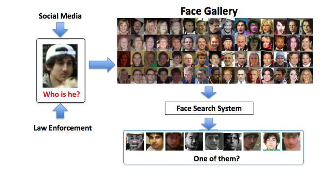 Figure 2: An example of a large-scale face search problem.