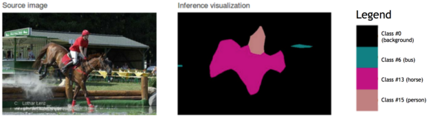 Figure 6: An example of semantic image segmentation [Everingham 2012].