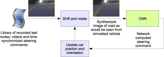 Figure 5: Block-diagram of the drive simulator.