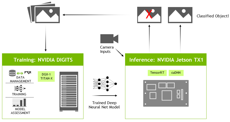 Figure 4: DIGITS workflow used to train networks on discrete GPUs and deploy with TensorRT on Jetson TX1.