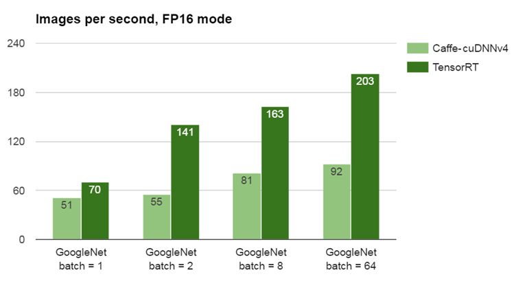 Figure 2: TensorRT more than doubles the performance of Caffe when running GoogleNet on Jetson TX1 with FP16 mode and a batch size of 2.