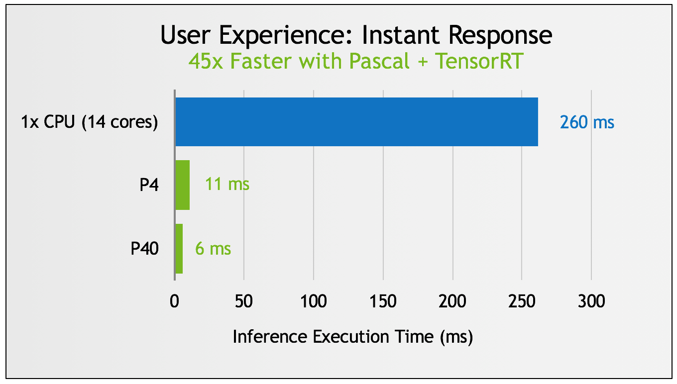Figure 3: Inference execution time on Tesla P4 and P40 using TensorRT to optimize the trained neural network, compared to IntelCaffe on CPU. (Based on VGG-19 from IntelCaffe Github. CPU: IntelCaffe, batch size = 4, Intel E5-2690v4, using Intel MKL 2017. GPU: Caffe, batch size = 4, using TensorRT internal version.)