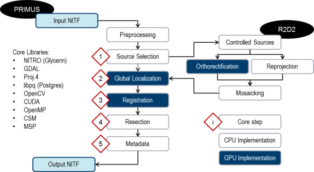 Figure 1: The PRIMUS image registration system involves several core steps and takes advantage of CPU-GPU hybrid parallelism.
