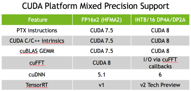 Table 2: CUDA 8 FP16 and INT8 API and library support.