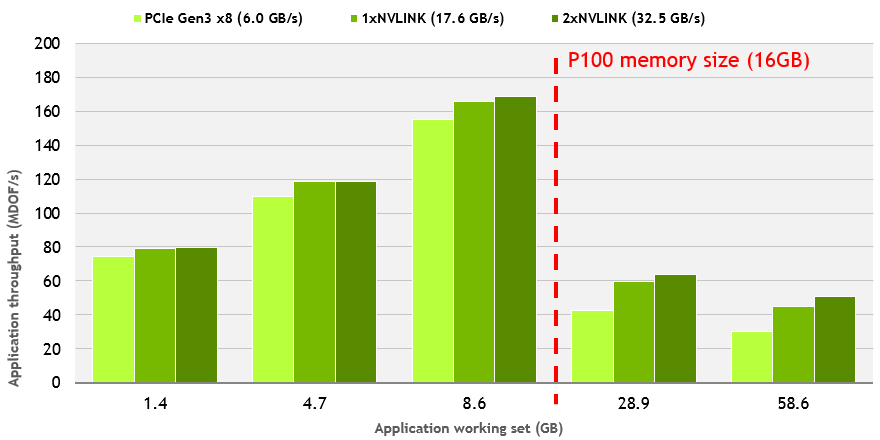 unified_memory_oversubscription_hpgmg_perf_no_hints_nvlink