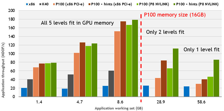 Figure 9: Out-of-core AMR computations with (red and dark green) and without Unified Memory performance hints and prefetching (orange and light green).