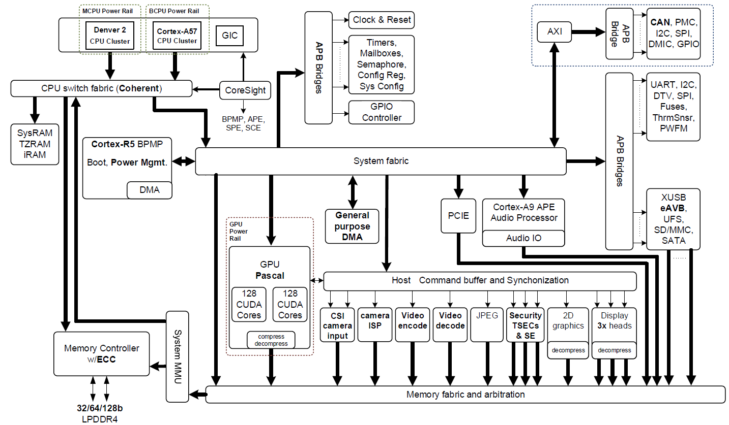 "Figure 2: NVIDIA Jetson TX2 Tegra ""Parker"" SoC block diagram featuring integrated NVIDIA Pascal GPU, NVIDIA Denver 2 + ARM Cortex-A57 CPU clusters, and multimedia acceleration engines (click image for full resolution)."