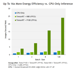 Figure 1: NVIDIA Tensor RT provides 16x higher energy efficiency for neural network inference with FP16 on Tesla P100.
