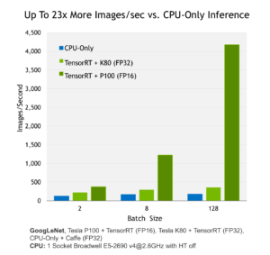 Figure 2: NVIDIA Tensor RT provides 23x higher performance for neural network inference with FP16 on Tesla P100.