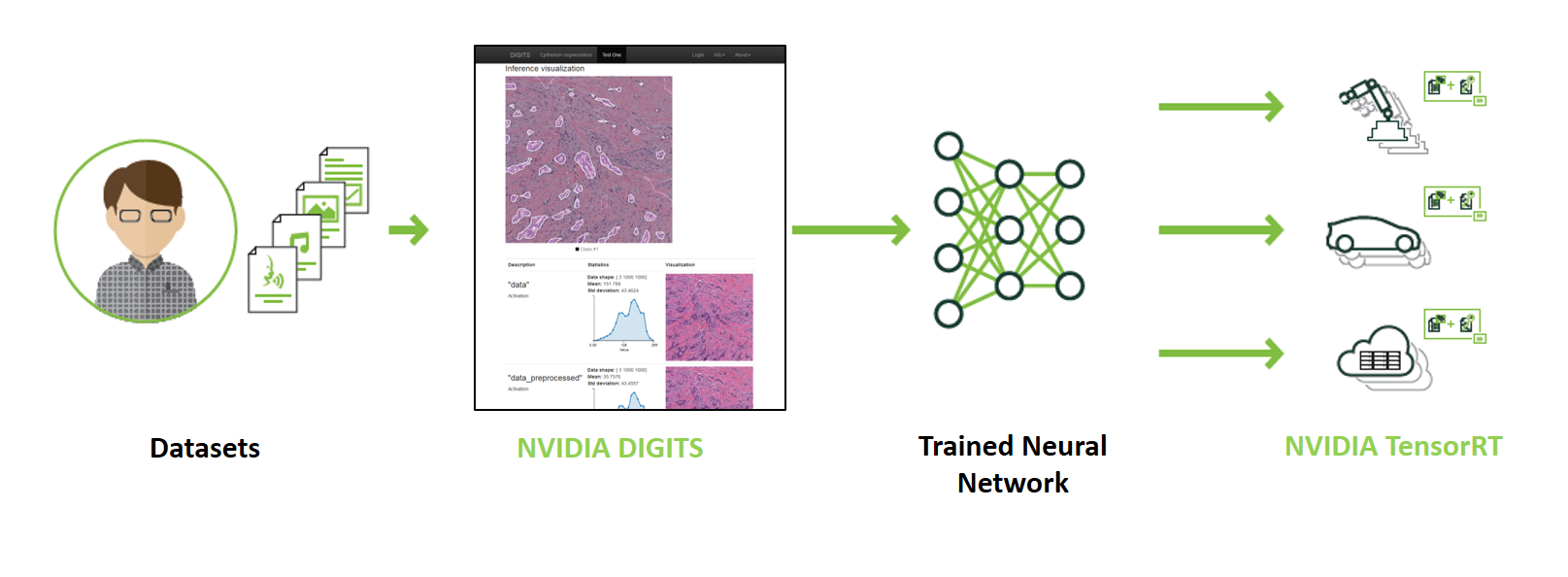 Figure 3: Deep learning training to deployment workflow with NVIDIA DIGITS and Tensor RT.