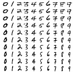 Figure 11: Style sweep. Two random values of z were picked and images from top to bottom are interpolated between the two styles. Each column represents a different class.