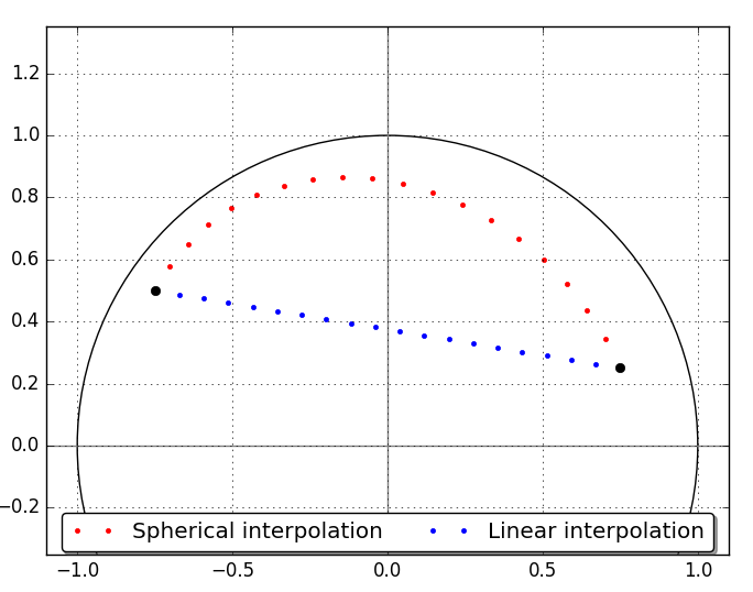 Figure 12: Illustration of the difference between spherical and linear interpolation between two points (black dots) in 2D space.