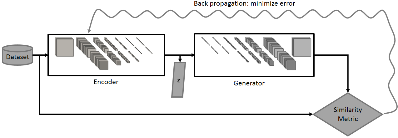 Figure 14: Encoder framework: the modified D is now an encoder E with 100 output neurons that plugs into G.