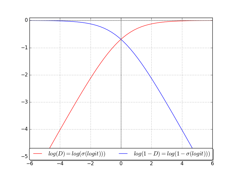 Figure 6: Illustration of vanishing gradient in the negative quadrant when using the original loss formulation log(1-D)(blue curve). The x-axis is D's logit (output of last layer before sigmoid activation). Minimising log(1-D)yields the same solution as maximising log(D) (red curve) but the red curve exhibits stronger gradients.