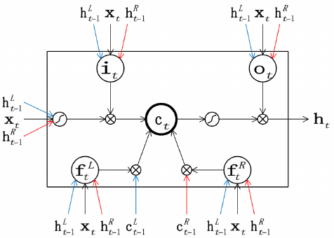 Figure 2: A TreeLSTM composition function augmented with a third input (x, in this case the Tracker state). In the PyTorch implementation shown below, the five groups of three linear transformations (represented by triplets of blue, black, and red arrows) have been combined into three nn.Linear modules, while the tree_lstm function performs all computations located inside the box. Figure from Chen et al. (2016).