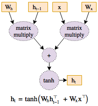 Figure 1: Graph structure representation of a function.