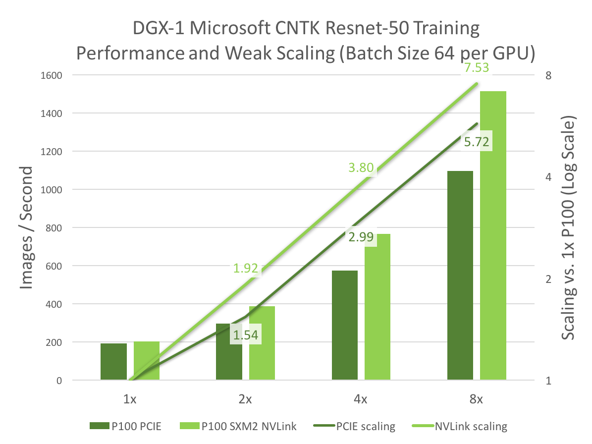 Figure 5: DGX-1 (weak) scaling results and performance for training the ResNet-50 neural network architecture using the Microsoft Cognitive Toolkit (CNTK) with a batch size of 64 per GPU. The bars present performance on one, two, four, and eight Tesla P100 GPUs in DGX-1 using NVLink for inter-GPU communication (light green) compared to an off-the shelf system with eight Tesla P100 GPUs using PCIe for communication (dark green). The lines present the speedup compared to a single GPU. On eight GPUs, NVLink provides about 1.4x (1513 images/s vs. 1096 images/s) higher training performance than PCIe. Tests used NVIDIA DGX containers version 16.12, processing real data with cuDNN 6.0.5, NCCL 1.6.1, gradbits=32.