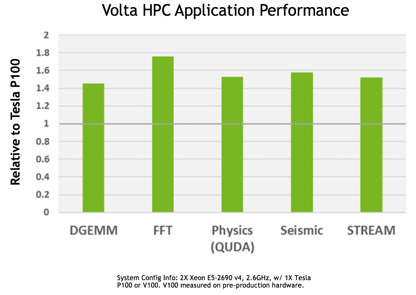 Figure 3: Tesla V100 performs 1.5x faster than Tesla P100 on average for a variety of HPC workloads. (Measured on pre-production Tesla V100.)