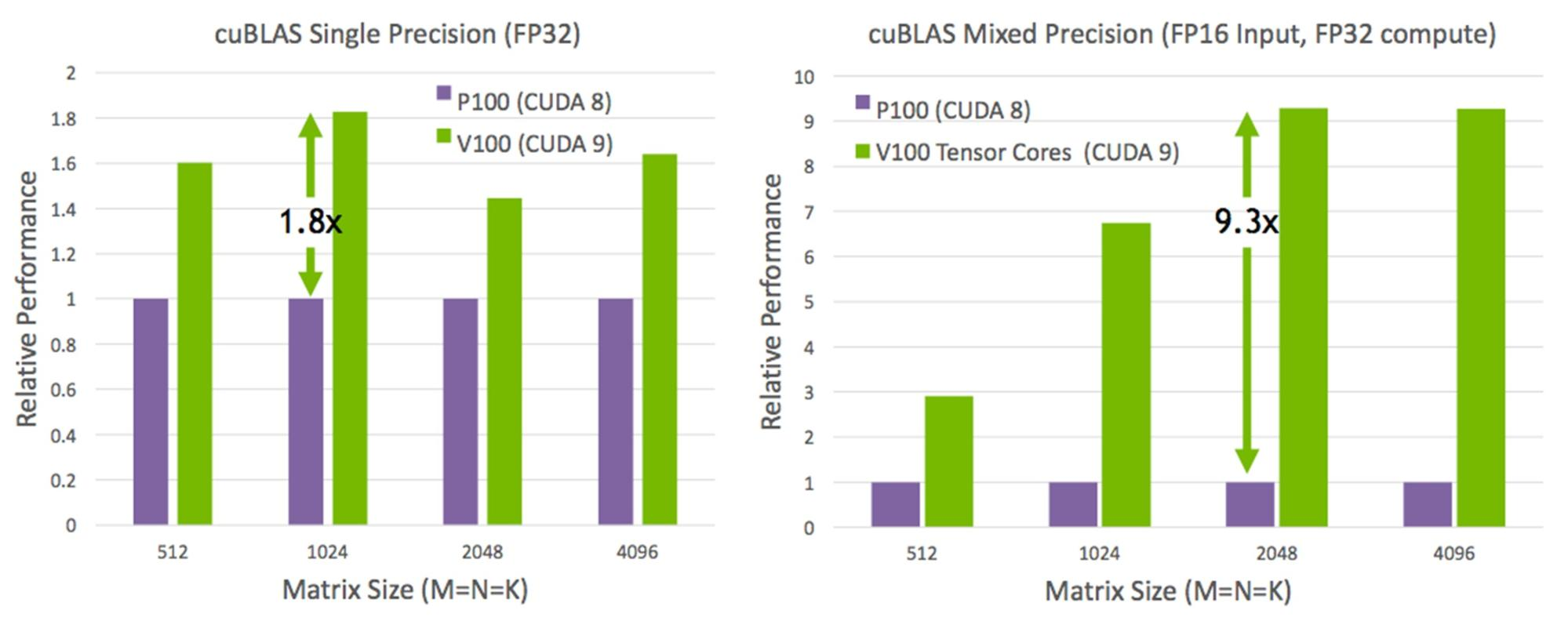 Figure 3: cuBLAS SGEMM (FP32 matrix-matrix multiply) and mixed-precision GEMM (FP16 inputs and FP32 computation) get a massive performance boost from the new Tesla V100 accelerator.