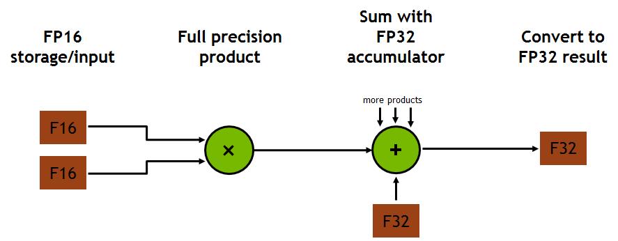 Figure 8: Volta GV100 Tensor Core operation.