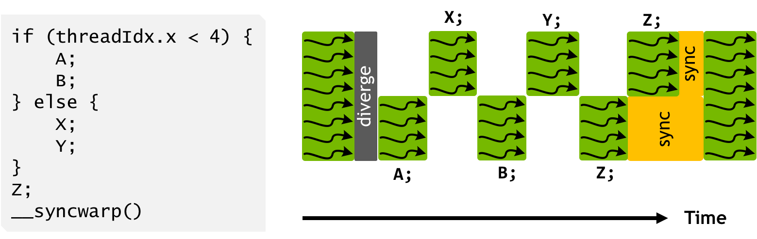 Figure 14: Programs can use explicit synchronization to reconverge threads in a warp.
