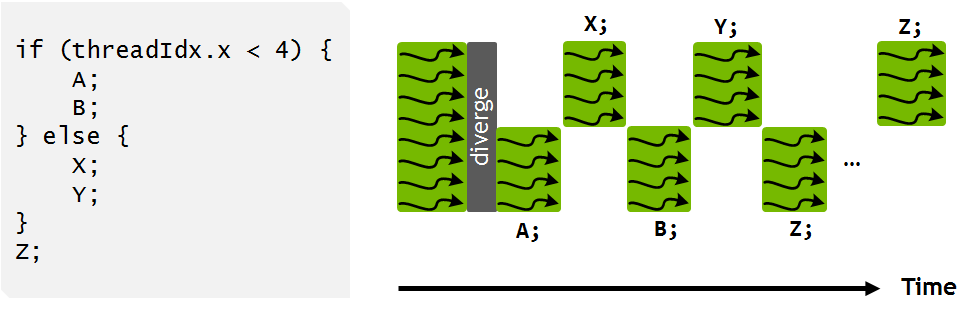 Figure 13: Volta independent thread scheduling enables interleaved execution of statements from divergent branches. This enables execution of fine-grain parallel algorithms where threads within a warp may synchronize and communicate.