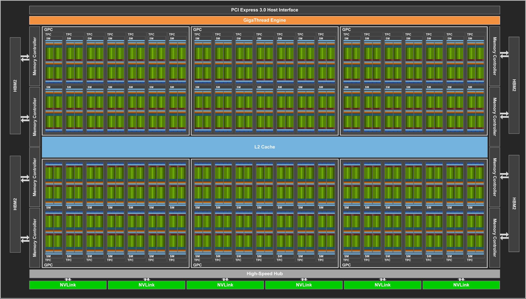 Figure 5: Volta GV100 Full GPU with 84 SM Units.