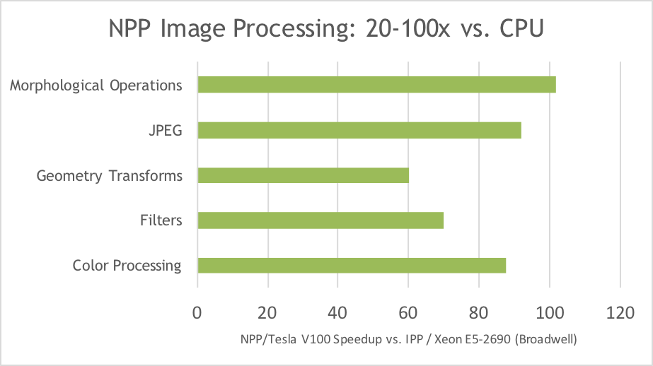 Figure 4: NVIDIA Performance Primitives (NPP) in CUDA 9 achieves large speedups over multicore Xeon CPUs with the Intel IPP library.
