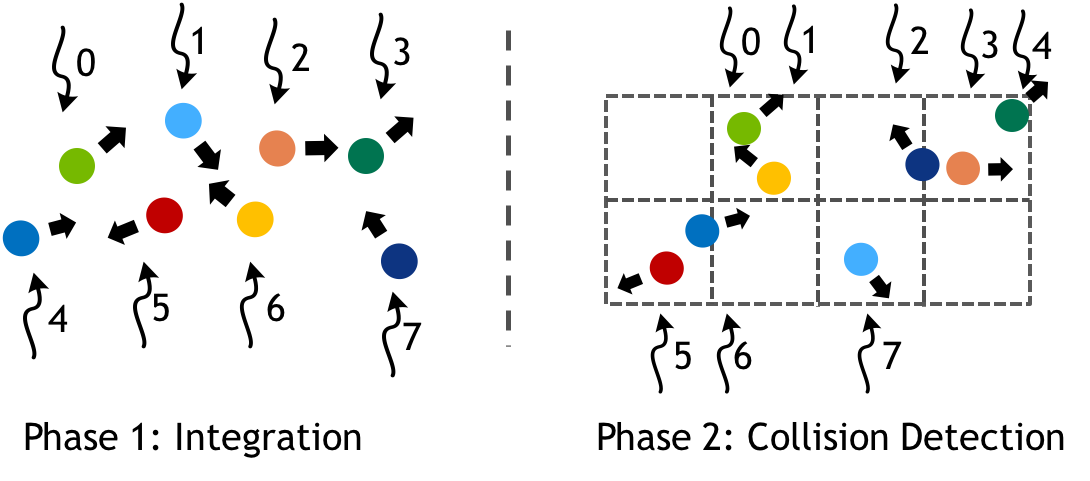 Figure 2: Two phases of a particle simulation, with numbered arrows representing the mapping of parallel threads to particles. Note that after integration and construction of the regular grid data structure, the ordering of particles in memory and mapping to threads changes, necessitating a synchronization between phases.