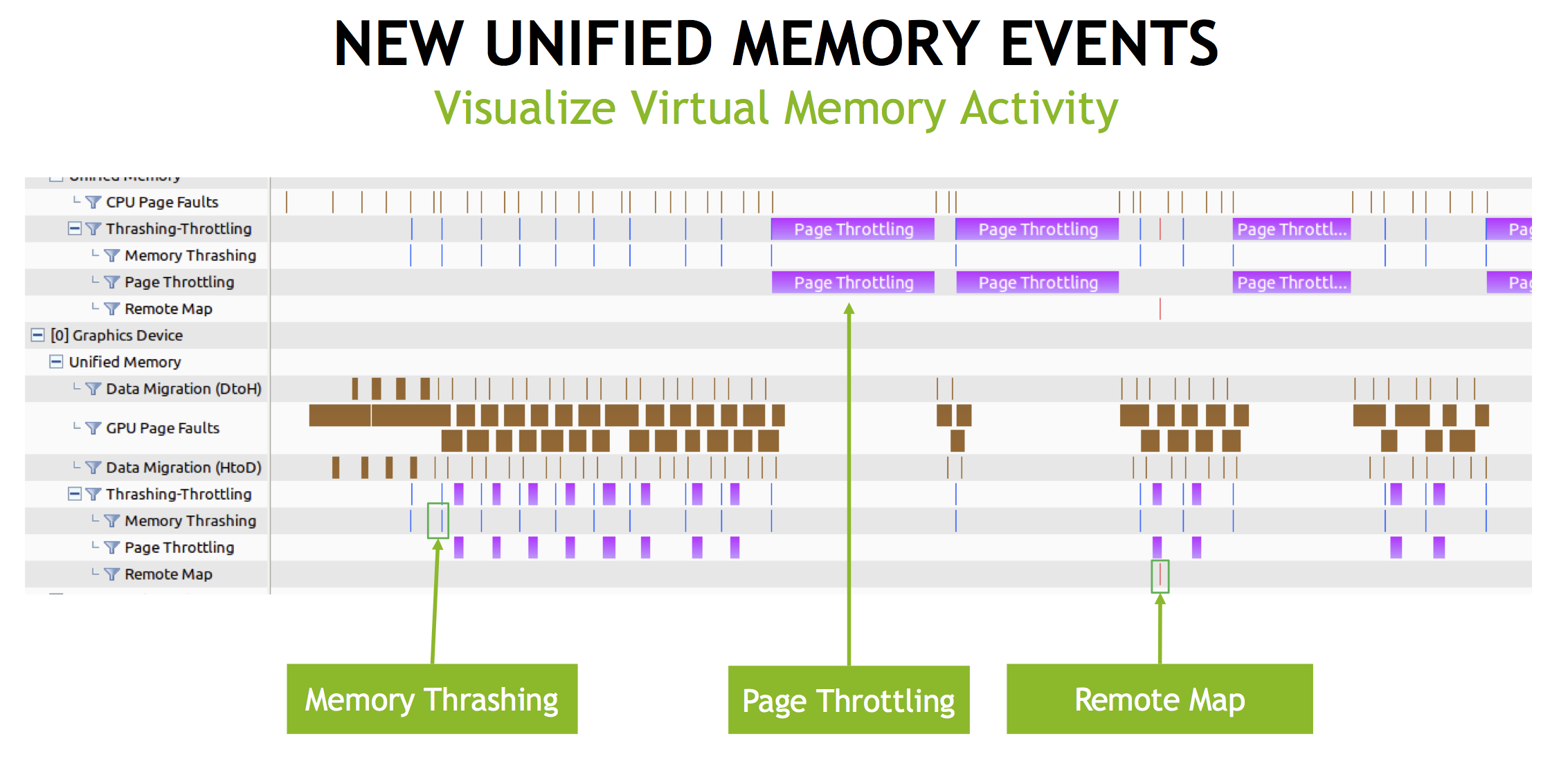 Figure 6: The NVIDIA Visual Profiler in CUDA 9 now includes time line events for memory thrashing, page throttling, and remote map of Unified Memory pages.