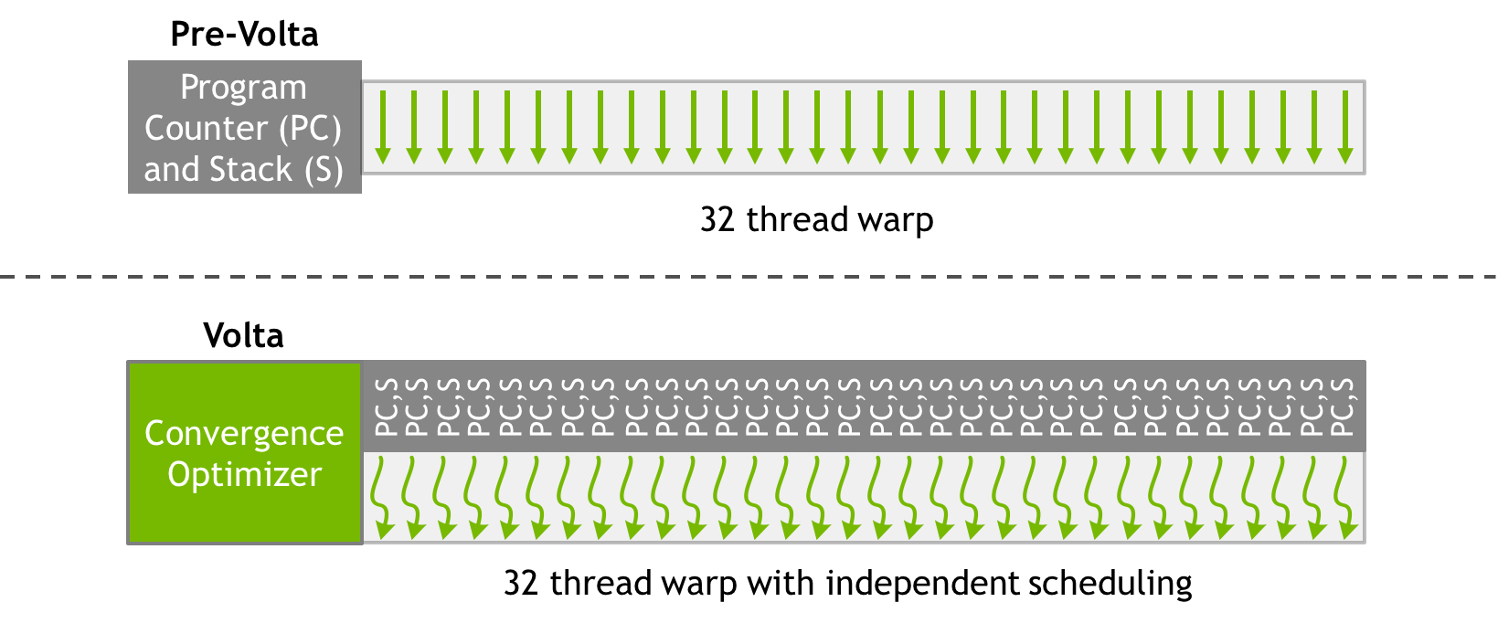 Figure 11: Volta (bottom) independent thread scheduling architecture block diagram compared to Pascal and earlier architectures (top). Volta maintains per-thread scheduling resources such as program counter (PC) and call stack (S), while earlier architectures maintained these resources per warp.