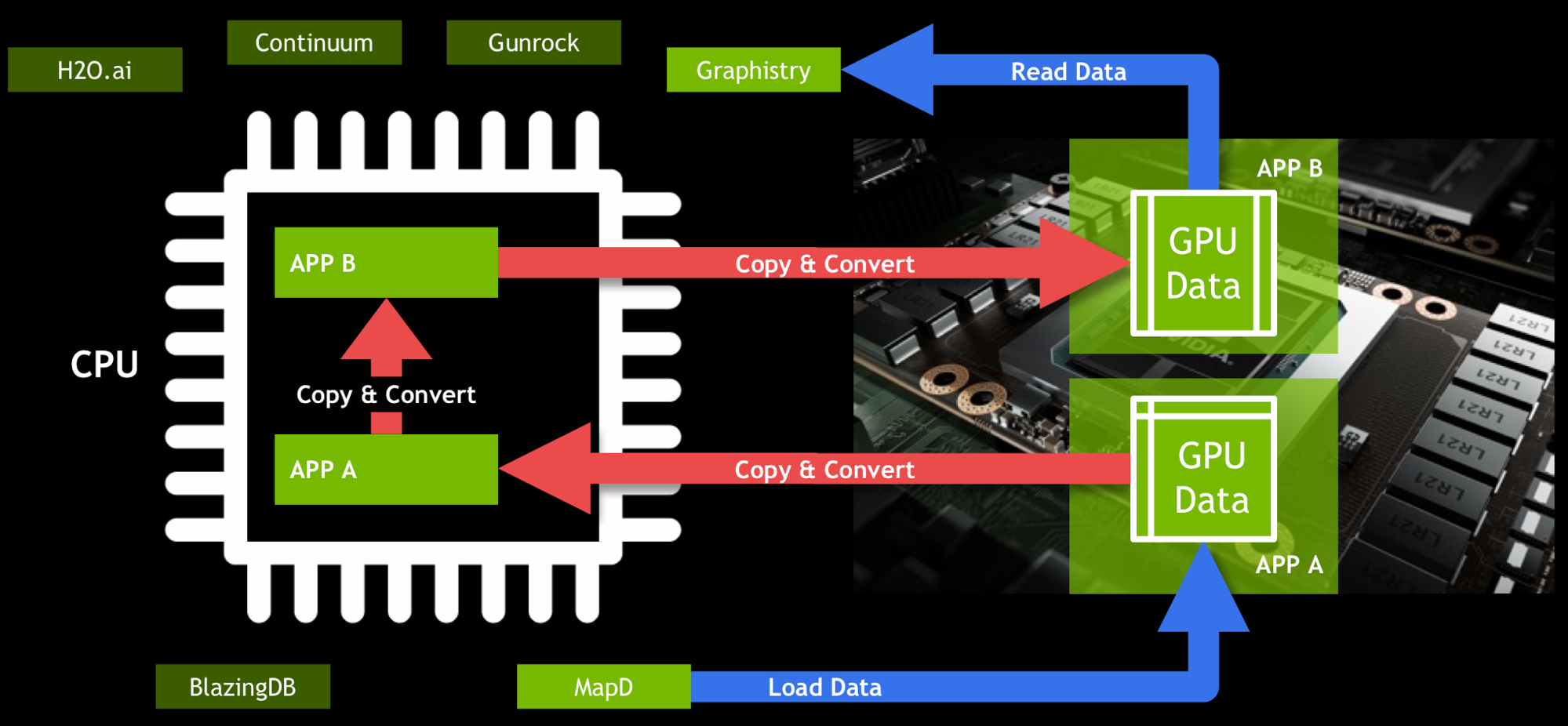 Figure 1: Without shared GPU data structures provided by GOAI, GPU-accelerated analytics workflows suffer excessive data movement and conversion costs.