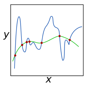 Figure 4: Data points (red) can be fit with a complicated model (blue) that overfits the data, or a simple model (green) that generalizes well.