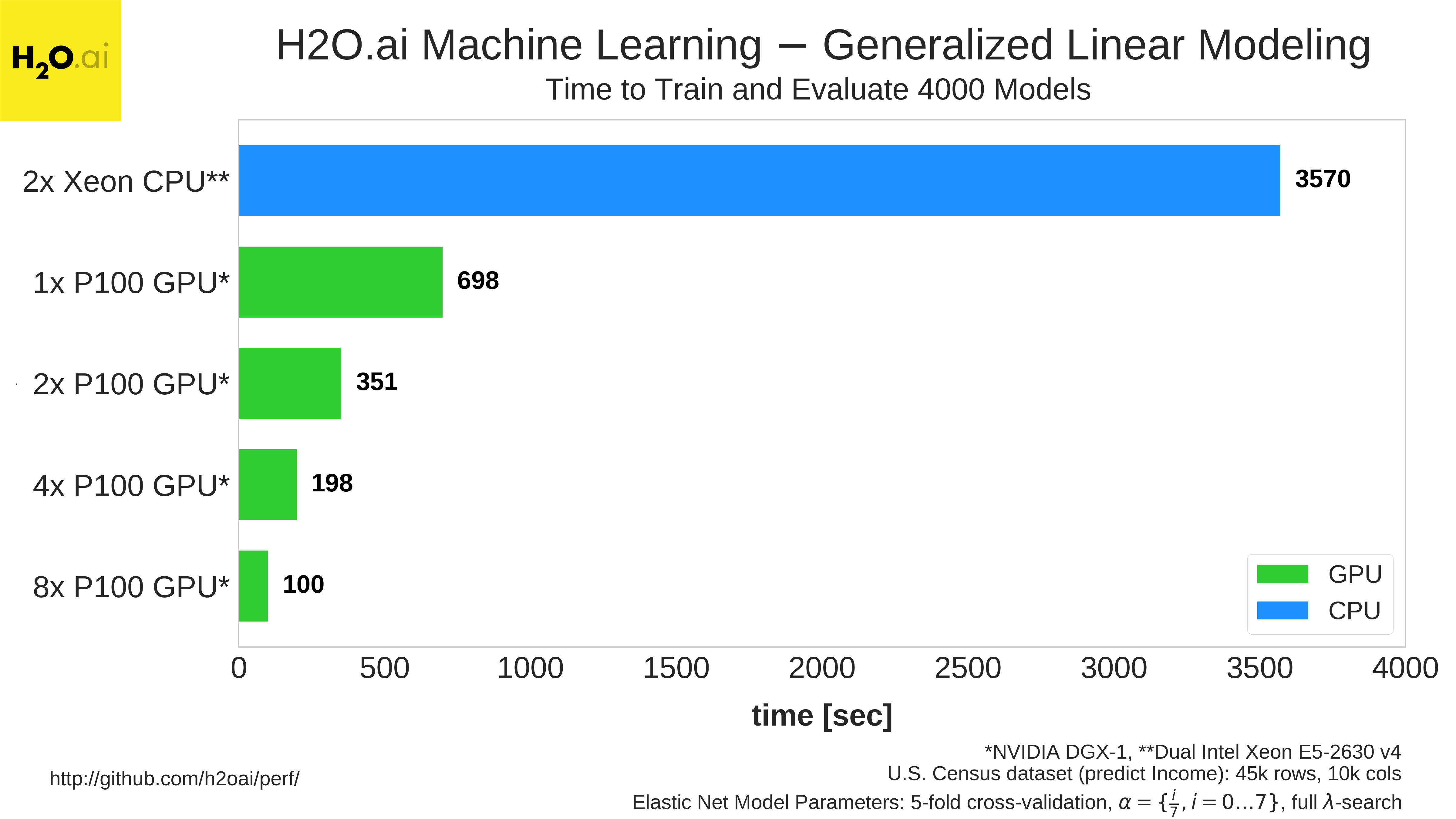 Figure 6: GLM training and evaluation benchmarks for a dual-Xeon CPU-only system and for systems with different configurations of Tesla P100 GPUs.