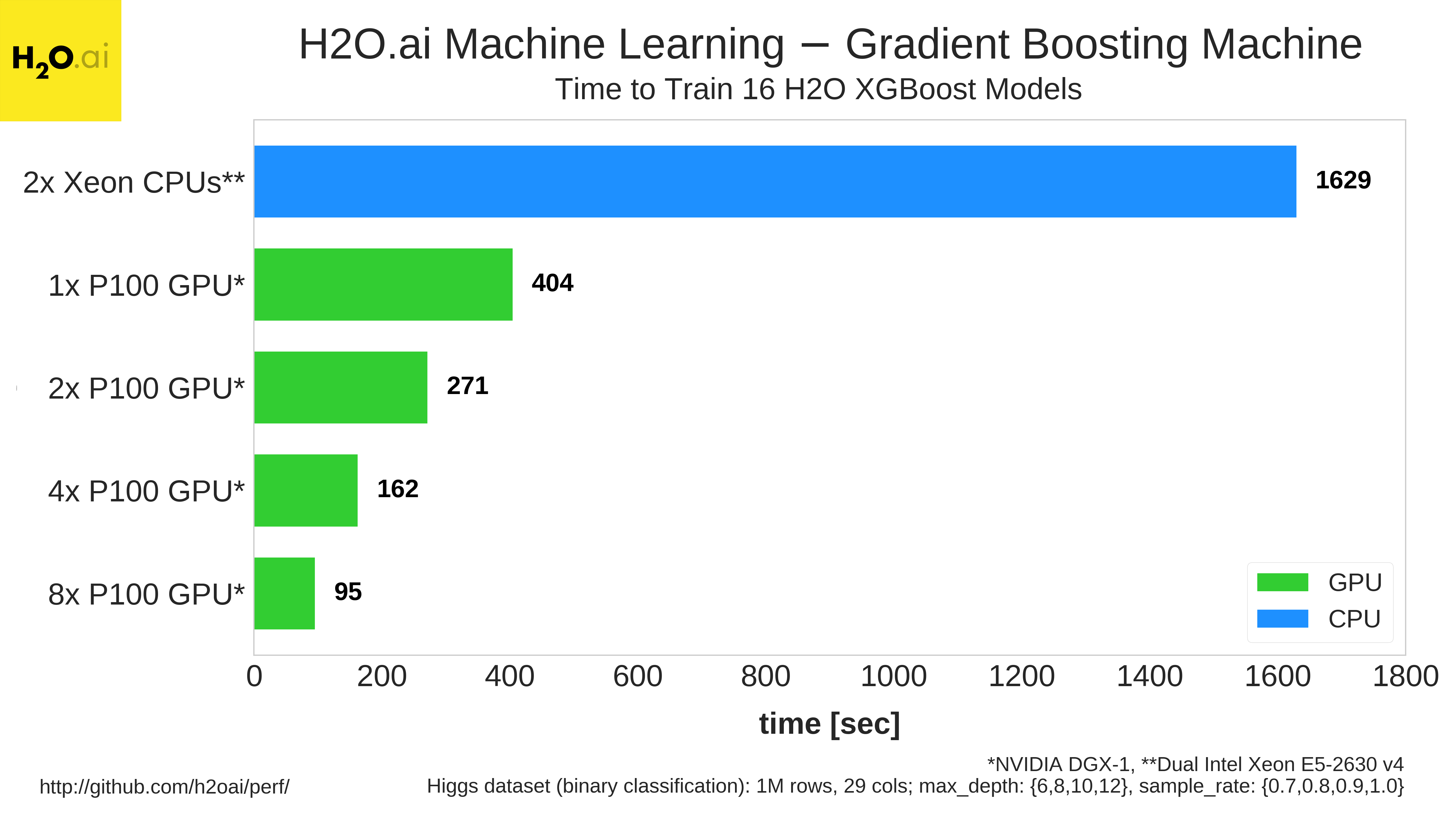 Figure 7: GBM training benchmark comparing a dual-Xeon CPU-only system to a system with multiple Tesla P100 GPUs.