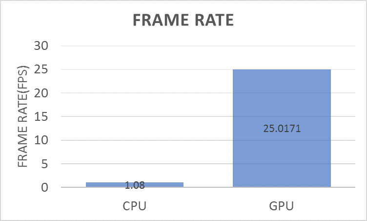Figure 11.Comparing frame rate for the lane boundary detection network on a CPU and GPU.