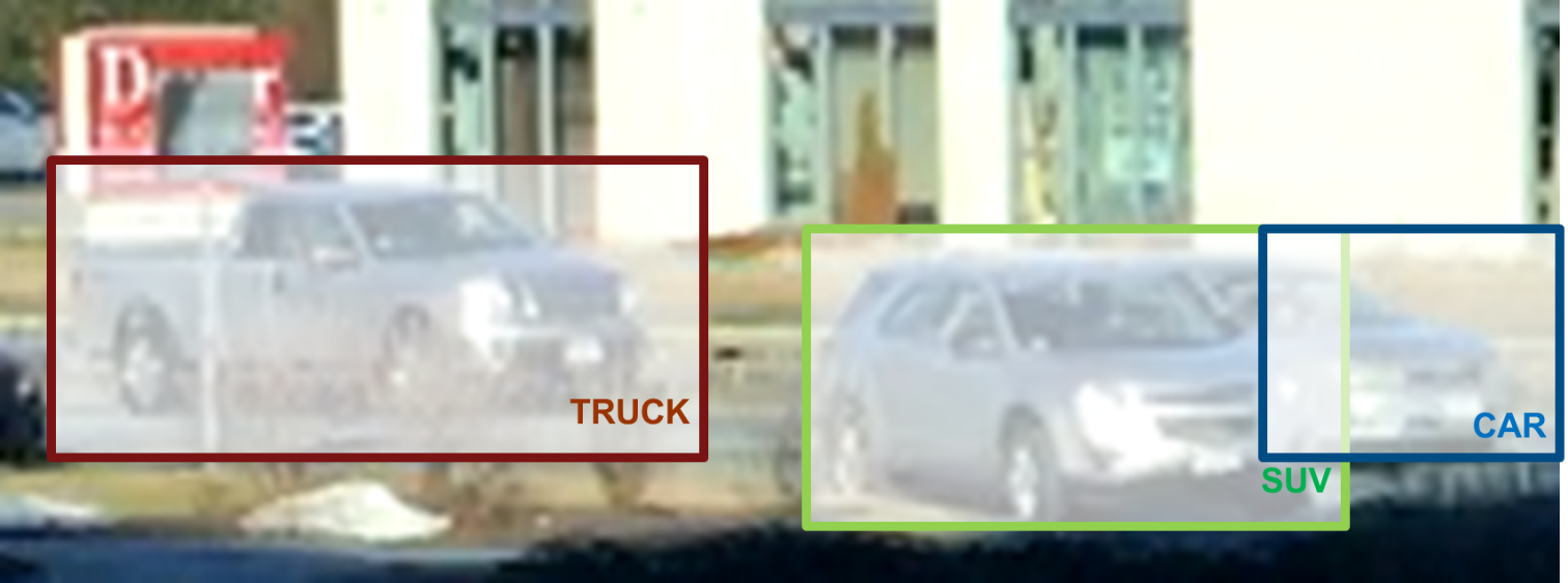 Figure 2. Output of a vehicle detector that locates and classifies different types of vehicles.
