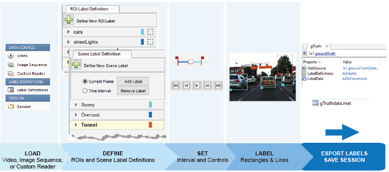Figure 5. Process of automating ground truth labeling using MATLAB.